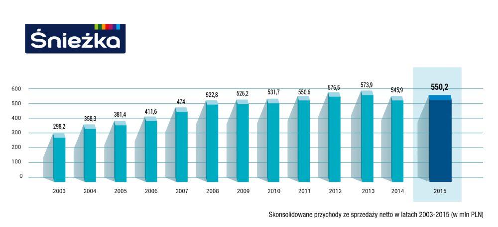 Skonsolidowane przychody ze sprzedaży FFiL Śnieżka SA